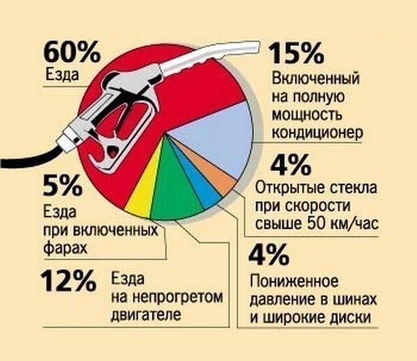 Инфографика расход топлива На что расходуется бензин кроме собственно езды авто?!